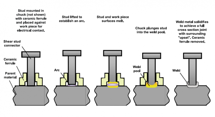 Shear Connector Weld Studs Made In India Studmaster